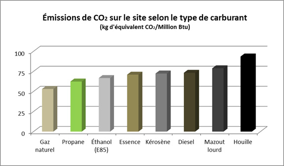 graphique-emissions-co2